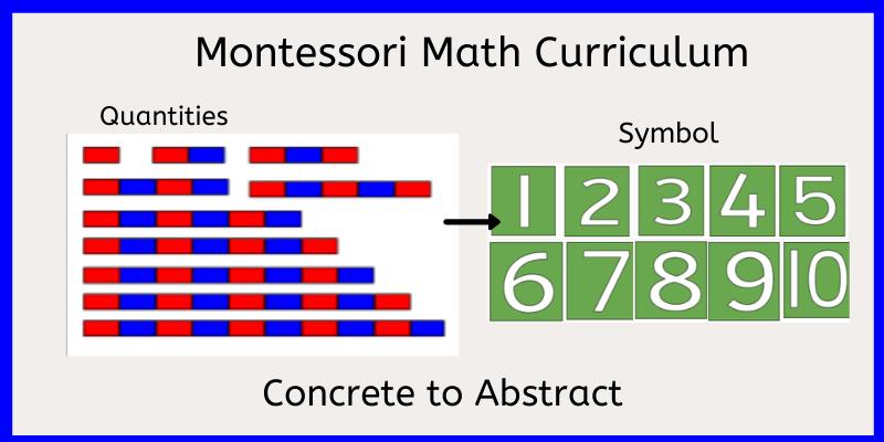 Montessori Math Curriculum for numbers 1-10