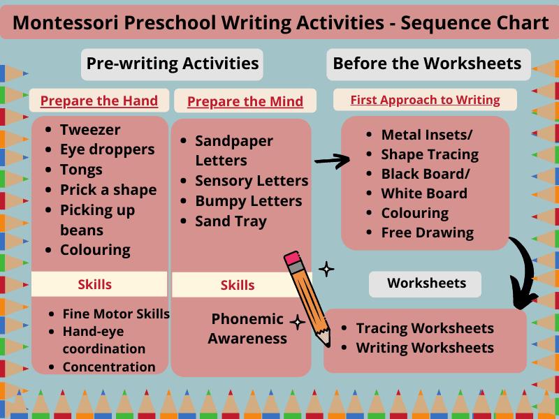 Montessori Preschool Writing Activities Sequence Chart