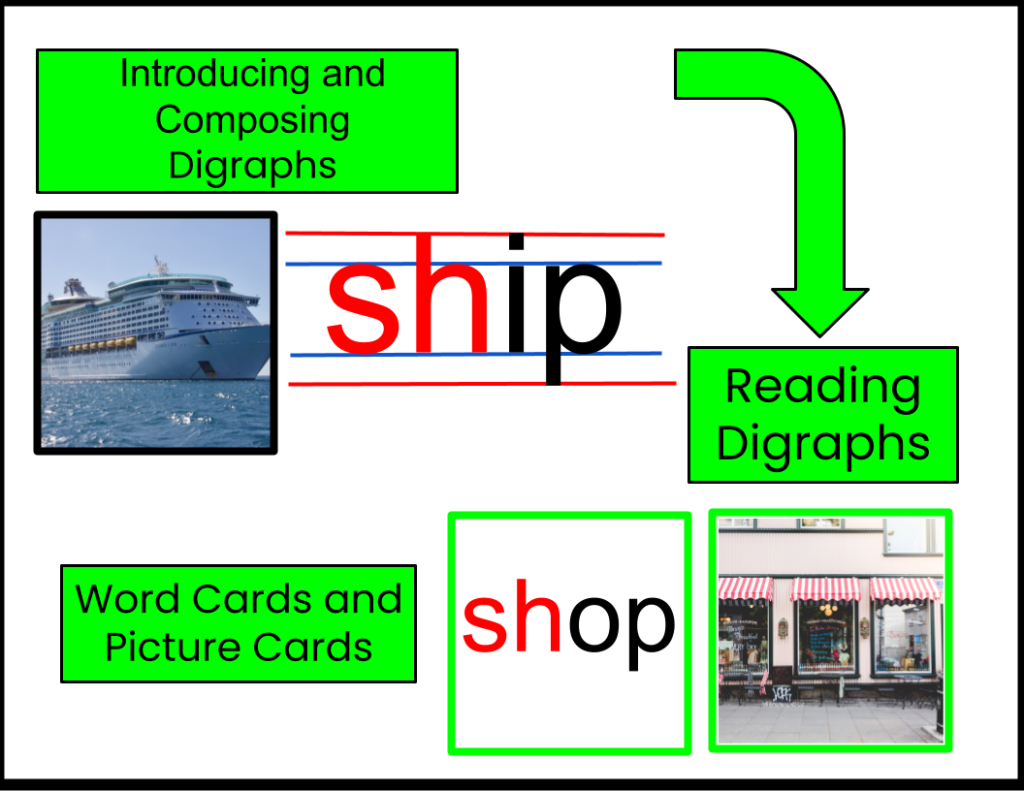 Introducing, composing and reading digraphs