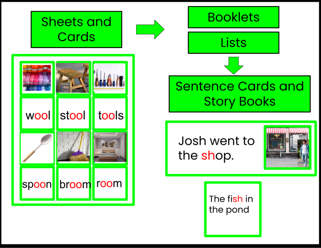 Reading Montessori green scheme digraphs with Sheets and Cards, Booklets, Lists, Sentence Cards and Story Books